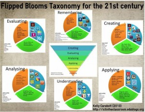 blooms taxonomy flipped