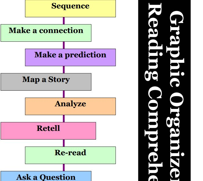 Printable graphic organisers for reading comprehension litology reading comprehension graphic organiser ccuart Gallery