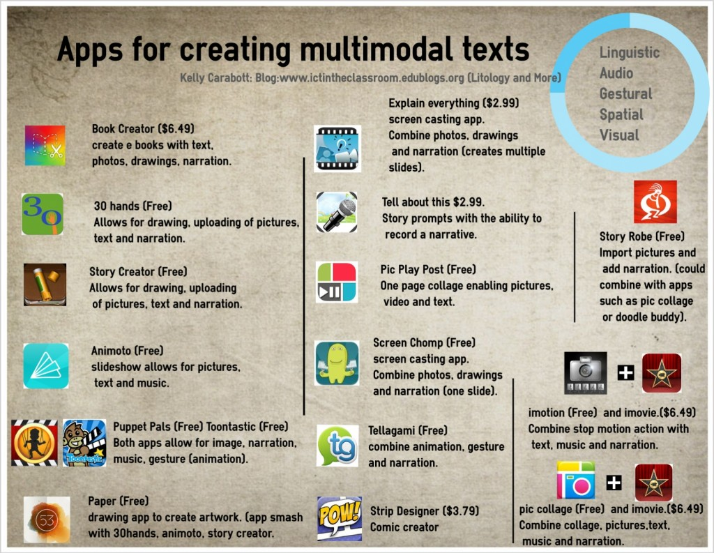 apps for multimodal text creation