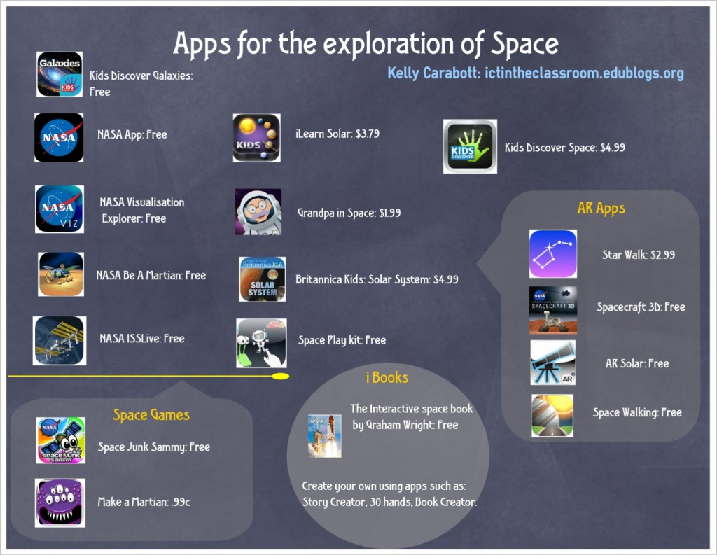 apps for space
